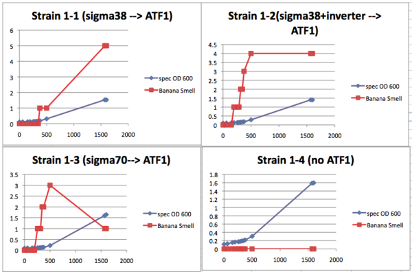 SampleData Lab1 graphed.png