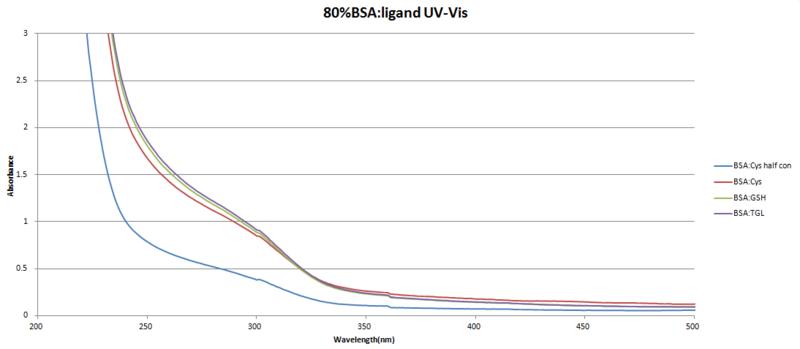 File:3.19.78%BSA-ligandV-Vis.png