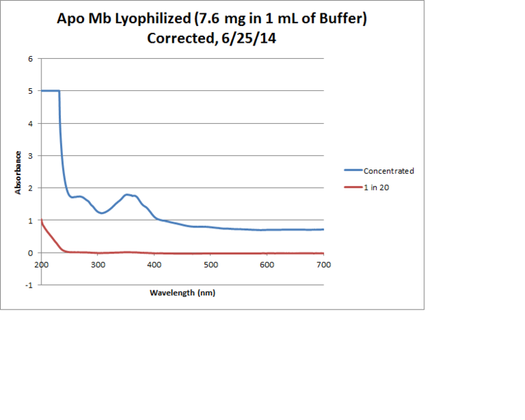 File:Apo Mb Lyophilized Graph.png