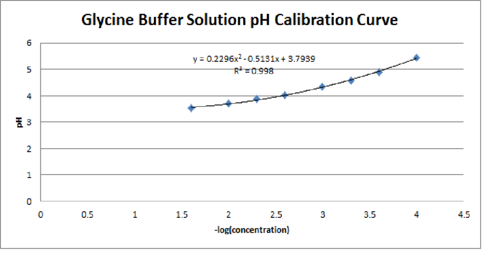 how to create a buffer solution