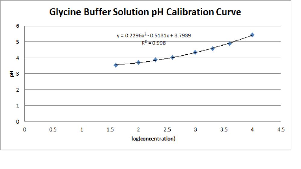 Glycine Buffer Solution pH Calibration Curve.png