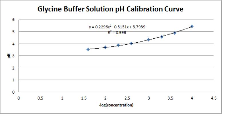 File:Glycine Buffer Solution pH Calibration Curve.png