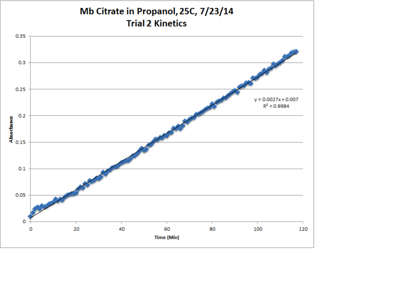 File:Mb Citrate OPD H2O2 Propanol 25C Trial2 Kinetics LinReg Chart.png