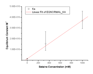 SJK Betaine Equilibrium Constant.png
