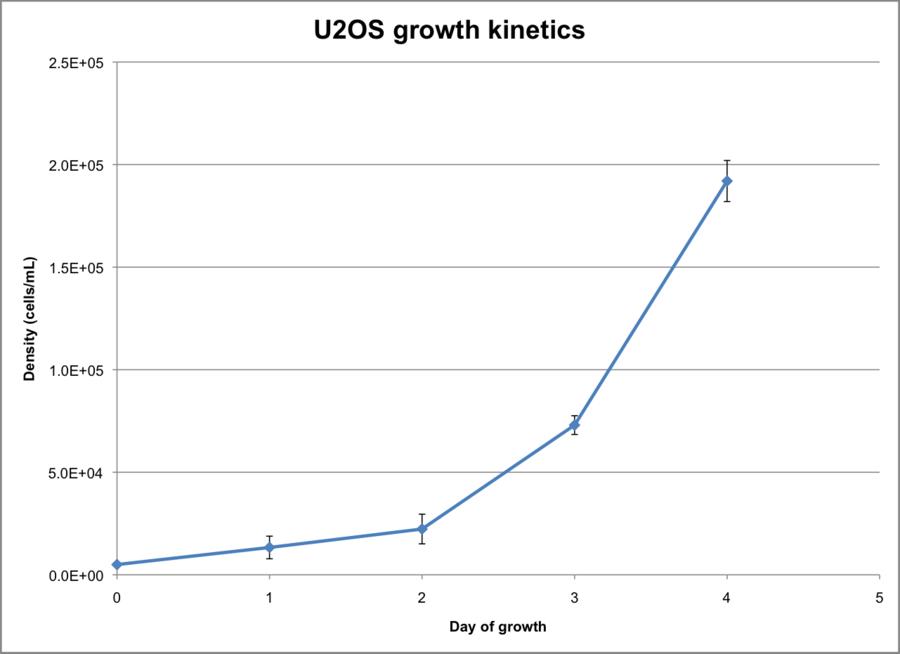 U2OS growth kinetics graph.png
