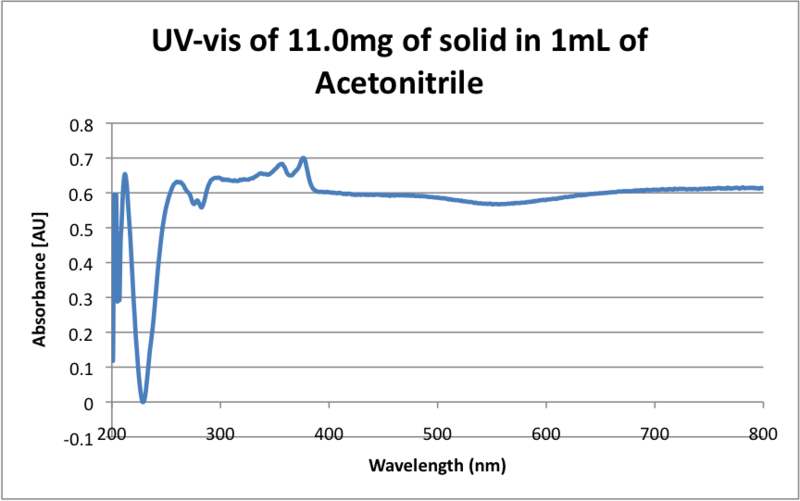 File:UV-vis of 11.0mg of solid in 1mL of Acetonitrile.png