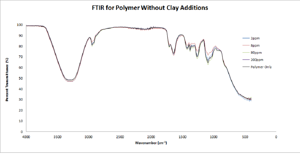 FTIR for Polymer Without Clay Additions.png