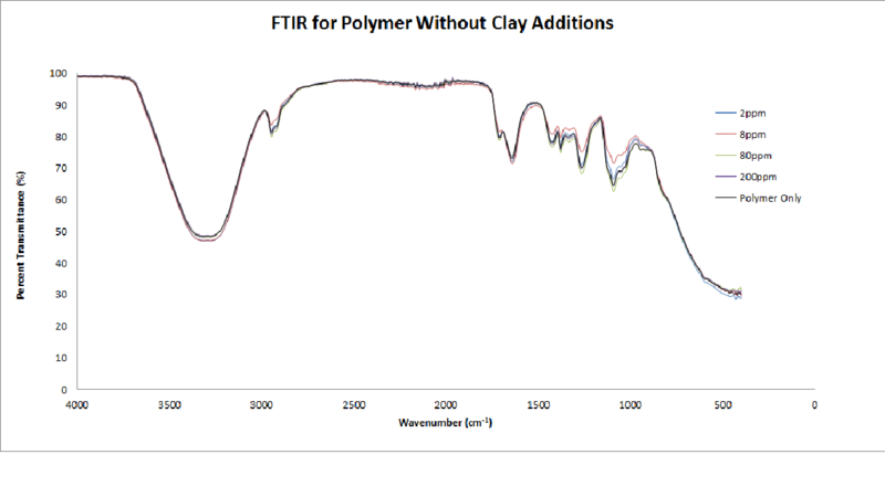 File:FTIR for Polymer Without Clay Additions.png