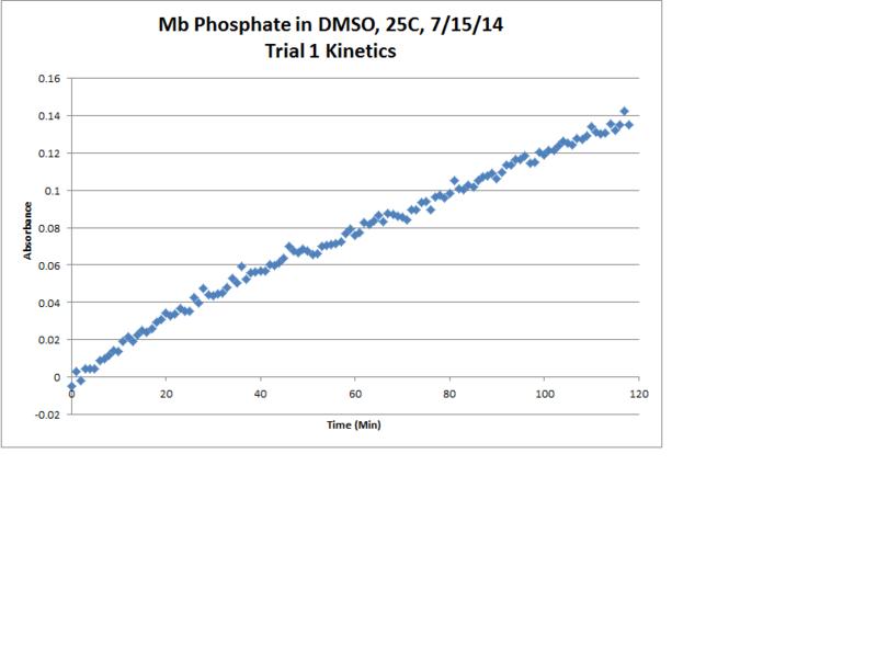 File:Mb Phosphate OPD H2O2 DMSO 25C Trial1 Kinetics Chart.png