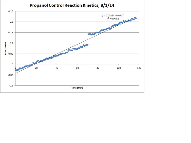 File:Propanol Control Reaction Kinetics LinReg Chart.png