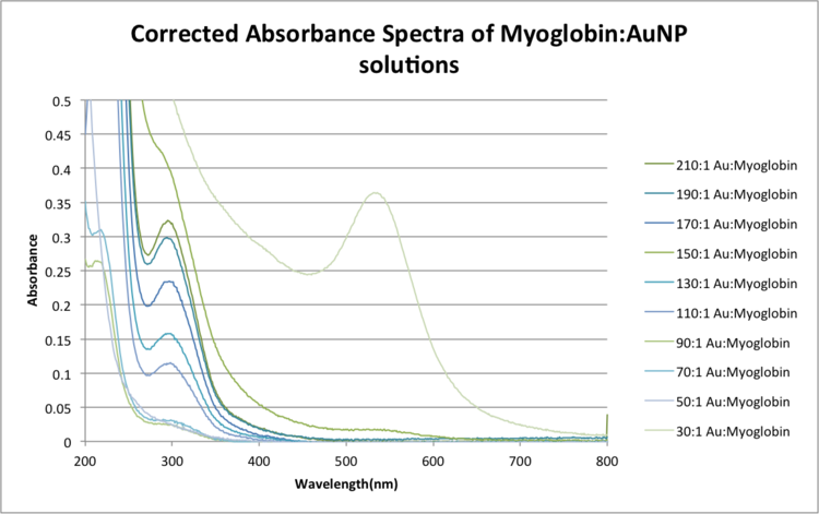 Correctedabsspectramyoglobin-1.png