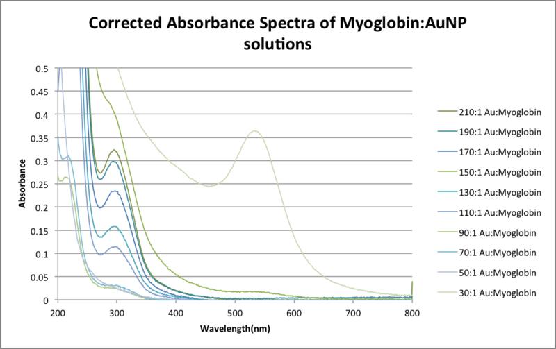 File:Correctedabsspectramyoglobin-1.png