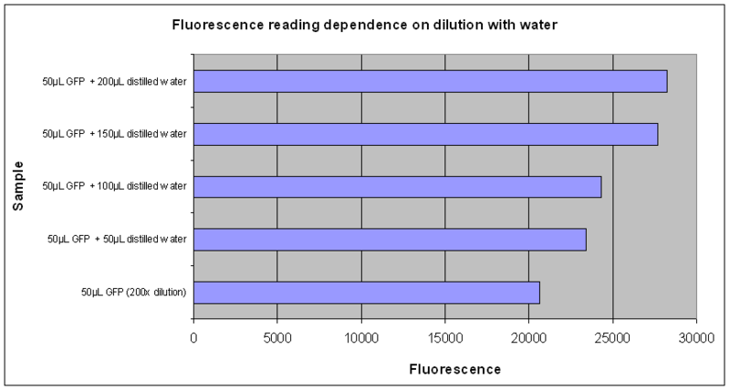 Fig.1: Fluorescence of varying media volume