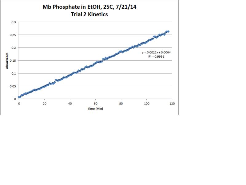 File:Mb Phosphate OPD H2O2 EtOH 25C Trial2 Kinetics LinReg Chart.png