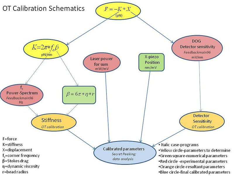 Image:OT calibration schematics.jpg
