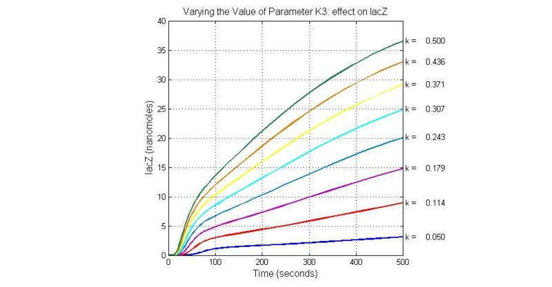 Image:Varying the Value of Parameter K3 effect on lacZ.jpg