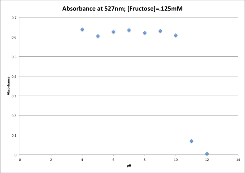 File:091416 Abs v pH Fruc125.png