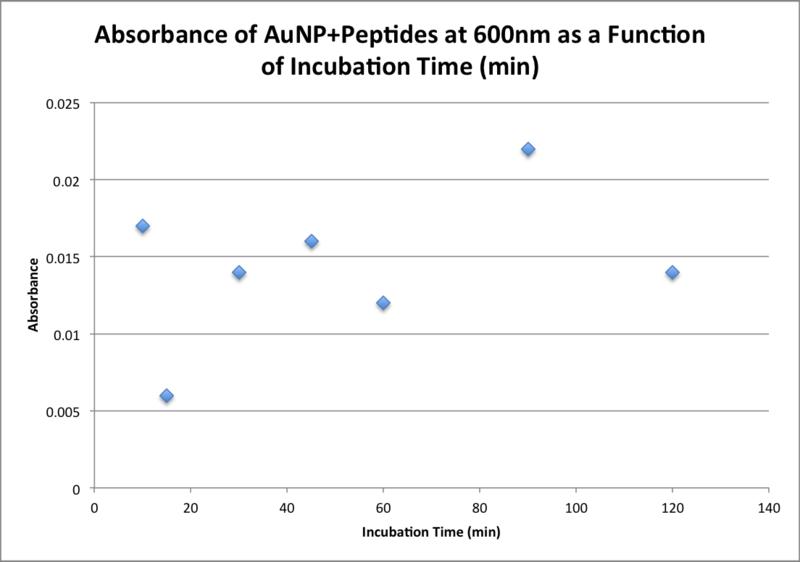 File:20151105 bonan bradford 0930 aunp and protease.png