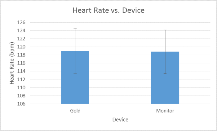 Heart Rate of each of the devices