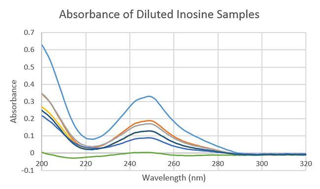 Inosine-UVVis.jpg