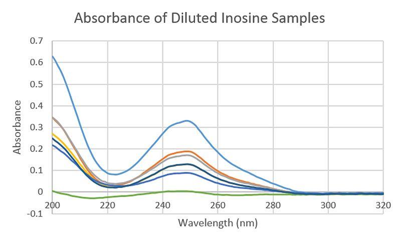 File:Inosine-UVVis.jpg