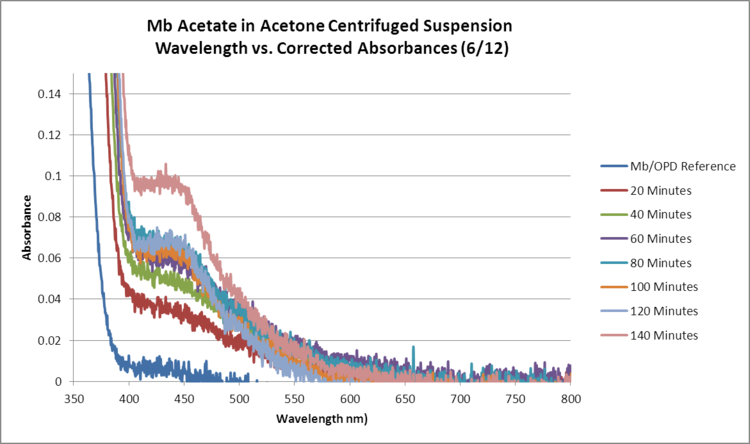 Mb Acetate OPD H2O2 Acetone RERUN WORKUP GRAPH.png
