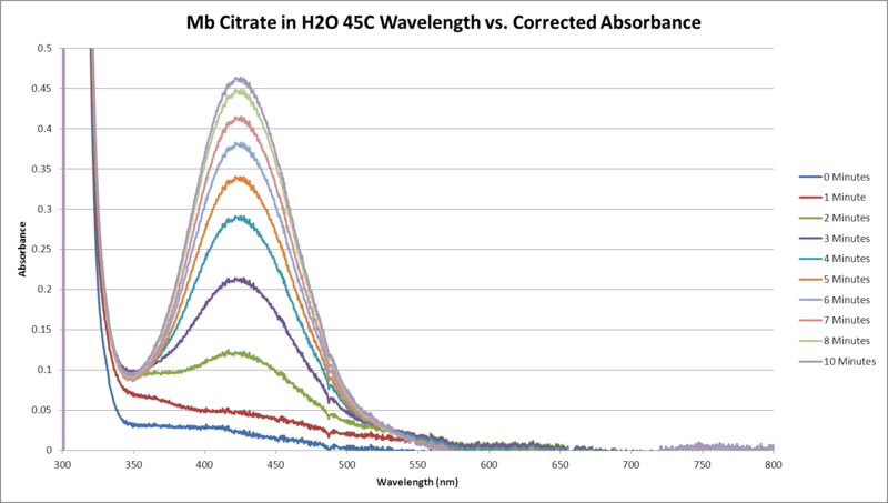 Image:Mb Citrate H2O 45C Sequential WORKUP GRAPH.png