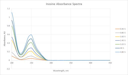 20130904 inosineAbs.png