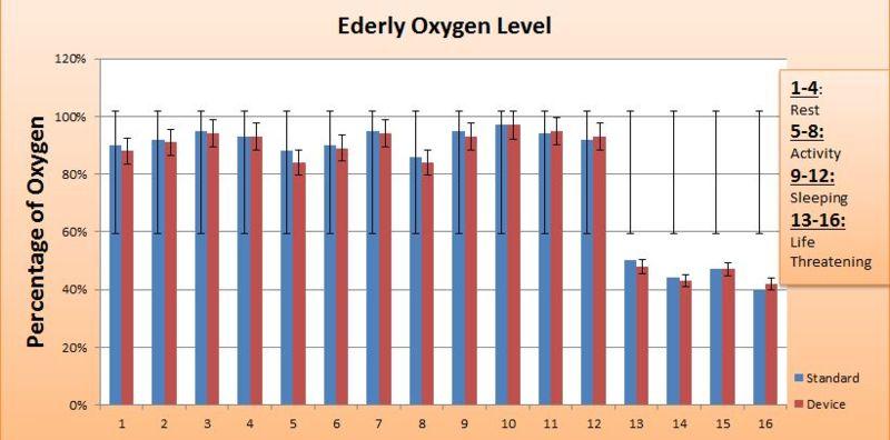 File:BME100 L3B design Elderly Graph.jpg