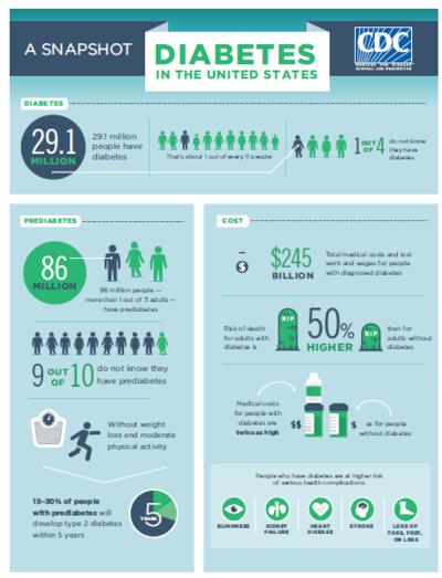 Diabetes infograph.jpg