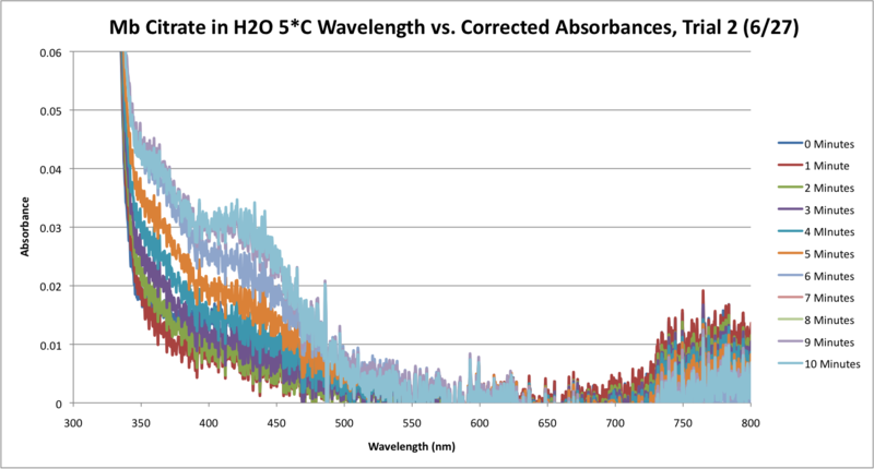 File:Mb Citrate OPD H2O2 H2O 5C SEQUENTIAL GRAPH Trial2.png