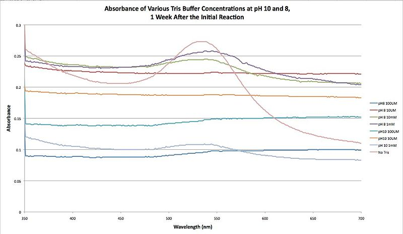 File:Absorbance of Various Tris Buffer Concenrations at pH 10 and 8, 1 Week After the Initial Reaction.jpg
