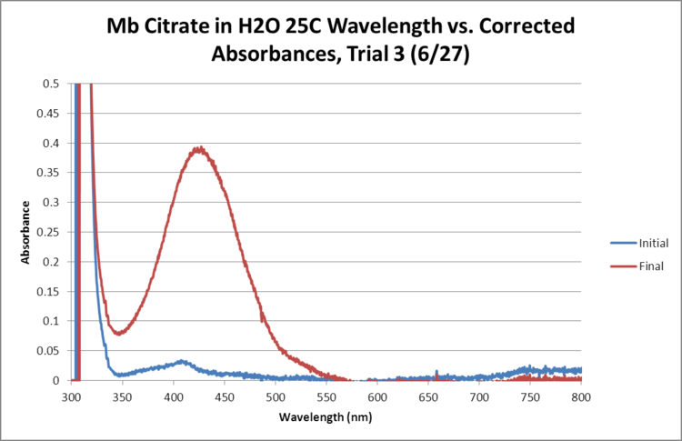 Mb Citrate OPD H2O2 H2O 25C GRAPH Trial3.png