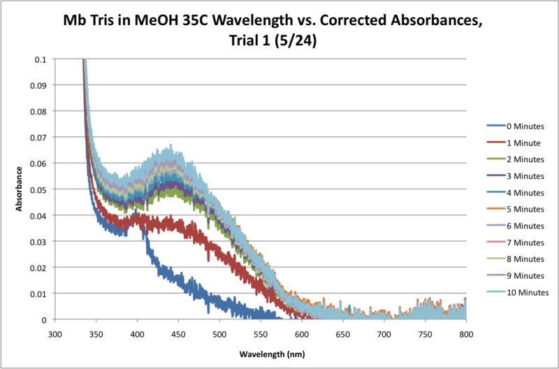 Image:Mb Tris MeOH 35C Sequential Time Absorbance Graph.png