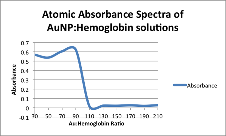 Atomic Absorbance Spectra of AuNP-Hemoglobin solutions zem.png