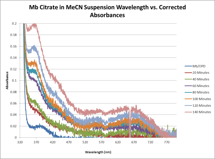 Mb Citrate OPD H2O2 MeCN CORRECTED WORKUP GRAPH.png