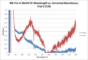 Mb Tris OPD MeOH 5C WORKUP GRAPH Trial3.png
