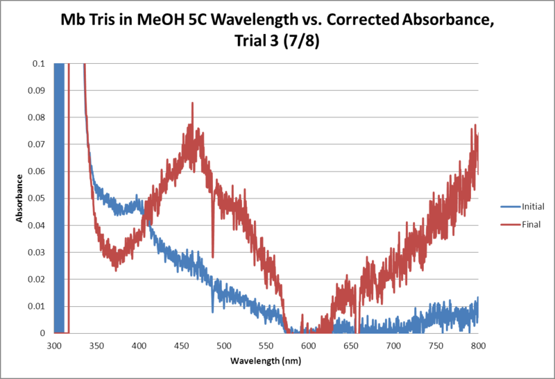 Image:Mb Tris OPD MeOH 5C WORKUP GRAPH Trial3.png