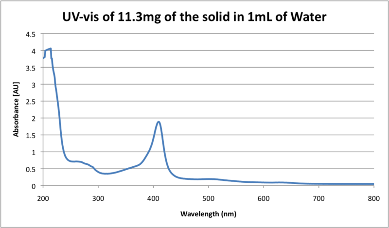 File:UV-vis of 11.3mg of solid in 1mL of water.png