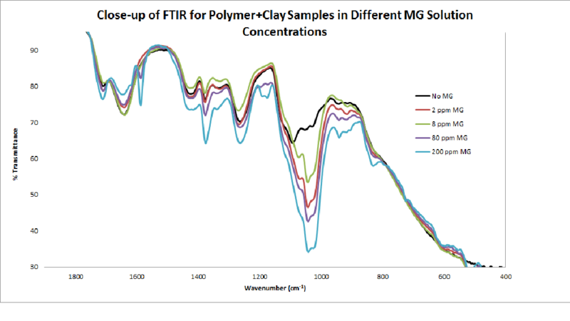 Image:FTIR Polymer With Clay Close up.png