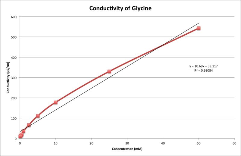 File:Glycine Conductivity 17 Sept.png