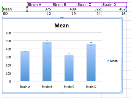 Graph with Custom Error Bars Excel 2008 Column Graph S11.png