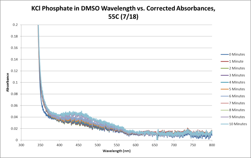 Image:KCl Phosphate OPD H2O2 DMSO 55C SEQUENTIAL WORKUP GRAPH.png
