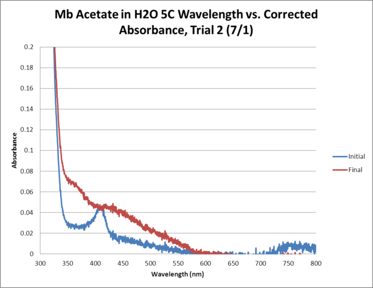 Mb Acetate OPD H2O2 H2O 5C GRAPH Trial2.png