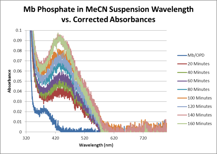 Mb Phosphate OPD H2O2 MeCN WORKUP GRAPH.png