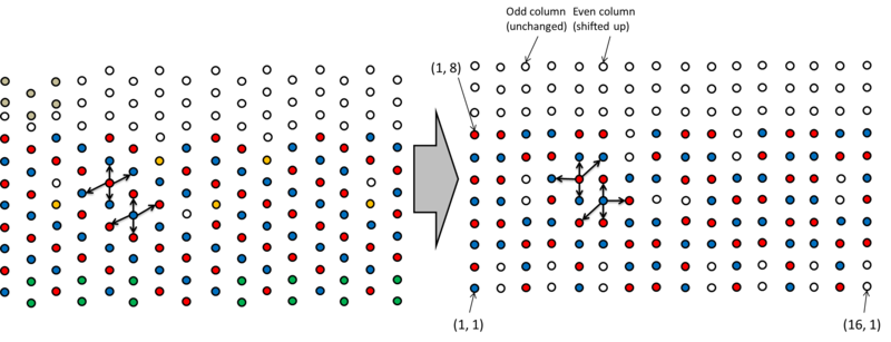 An illustration of the grid and motion rules used in the simulation. The bottom-left is the origin (<1,1> because MATLAB indexes by 1). The 2D platform, including track A (red), track B (blue), the marker (tan), cargo (gold), and goal (green), is shown on the left. The grid on the right -- the grid corresponding to our numbering system and representing viable track for a random walk -- is created by shifting even columns up by 0.5. This arrangement (which is, in essence, a visualization tool) reveals through the vertical symmetry of the arrangement that movement rules are going to vary by column only. The valid moves in even and odd columns shown on the left are mapped onto the grid on the right to derive the moveset listed above.