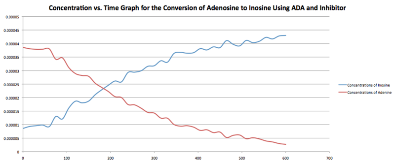 File:Oct 9 Con vs. time ADA and Inhib.png