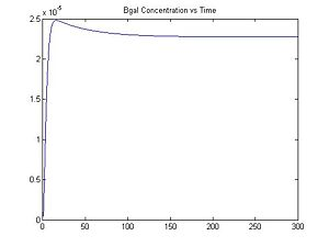 Figure 6: Bgal Concentration vs. Time, I = 0.06
