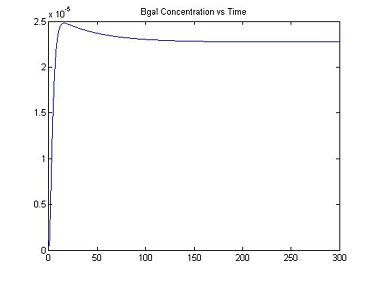 Figure 1: Bgal Concentration vs. Time, I = 006