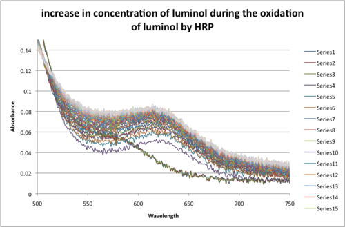 Increase in concentration of luminol during the oxidation of luminol by HRP.png